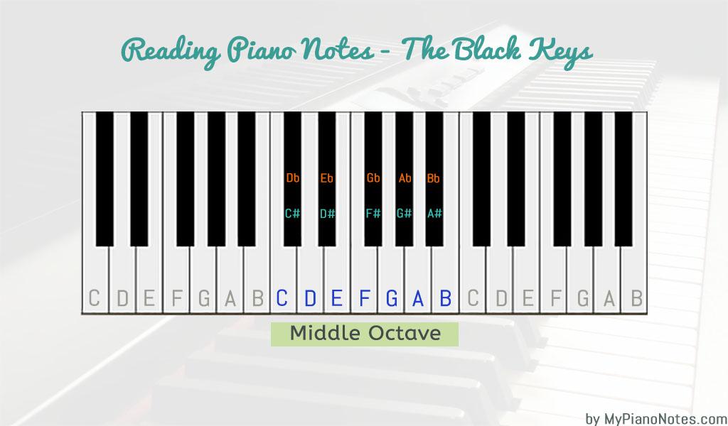 how to read piano notes - black keys