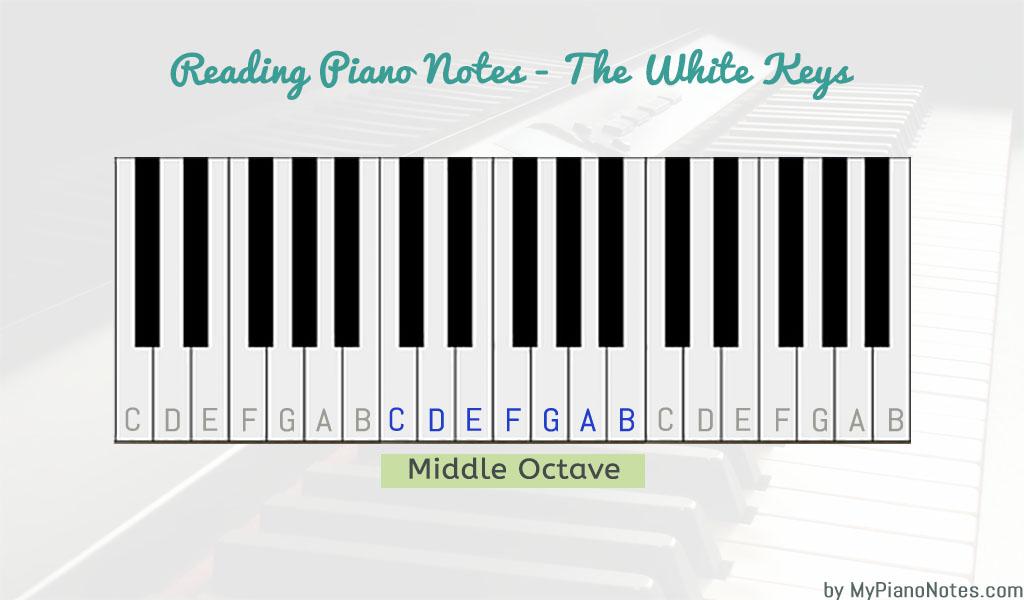piano notes - reading white keys