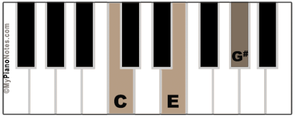 C Augmented Chord