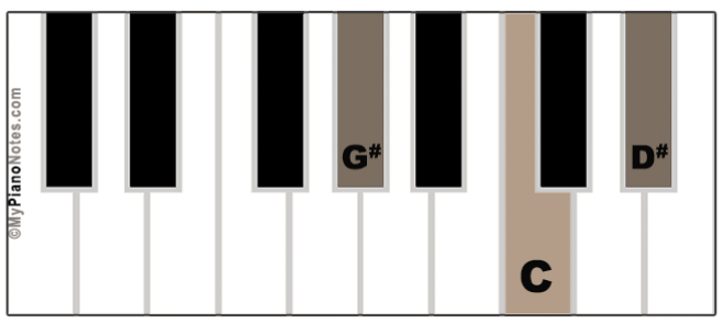 G# Major Chord