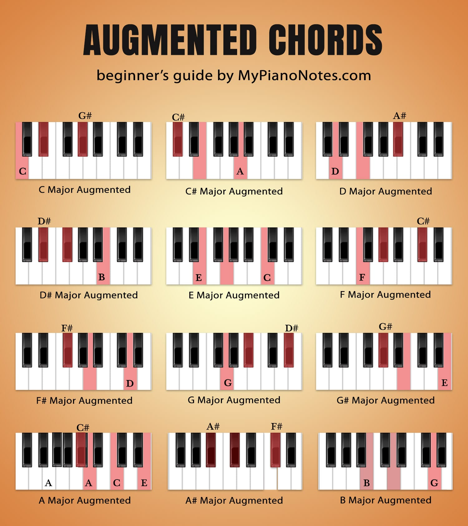 augmented chords piano chart