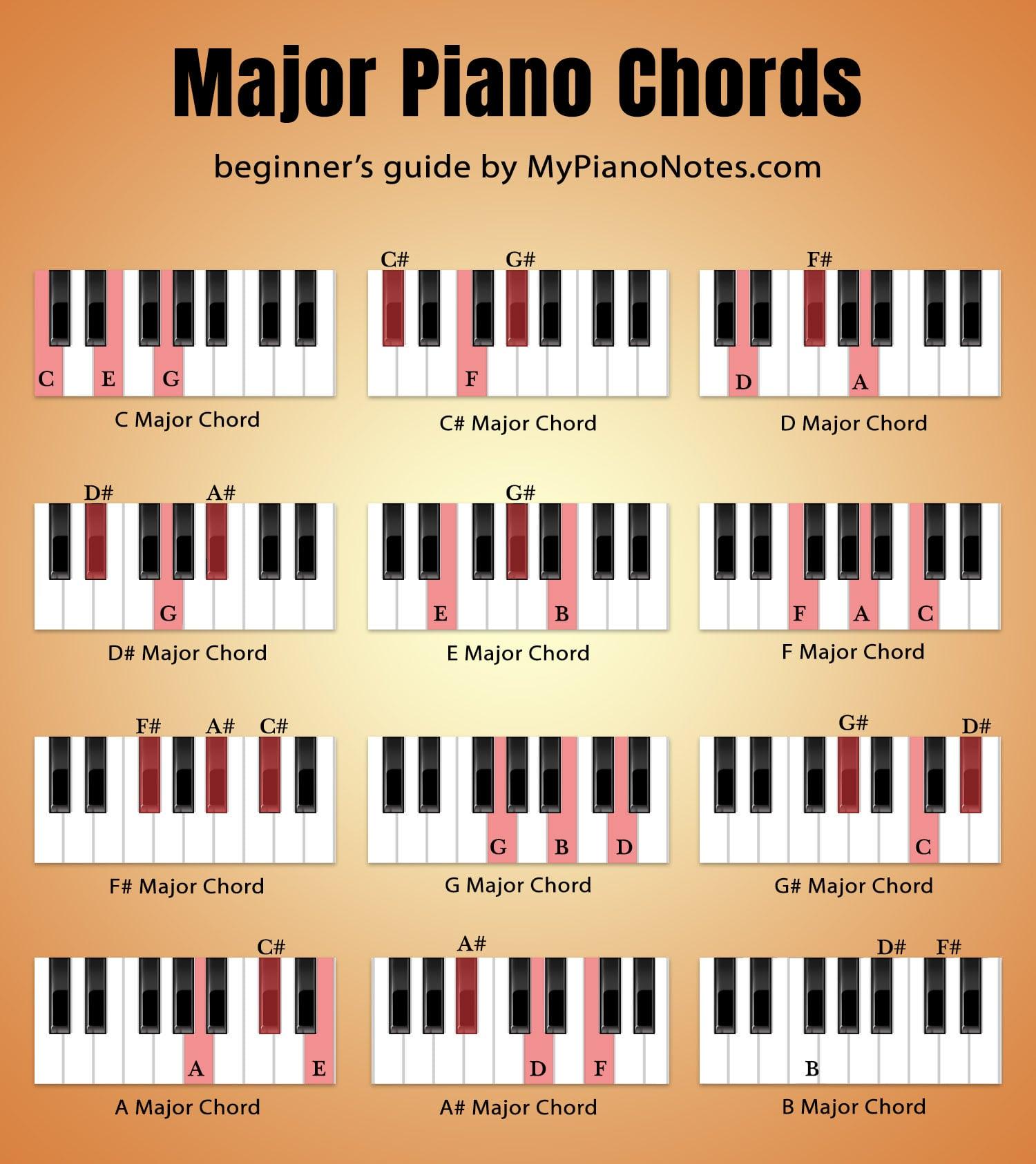 piano major chords chart