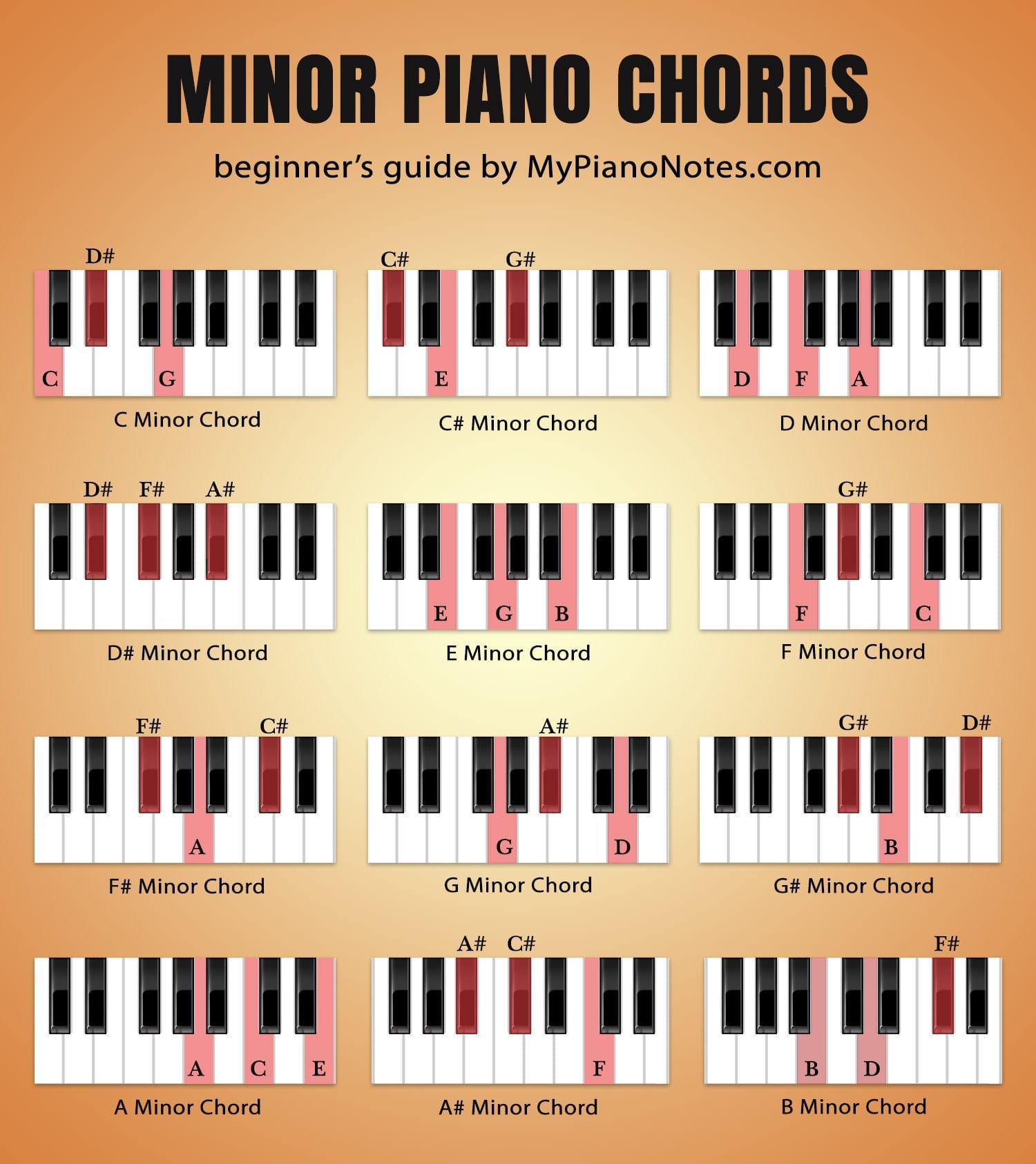 minor chords piano chart
