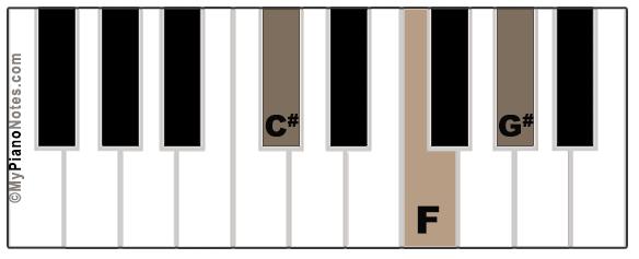 C# Major Chord